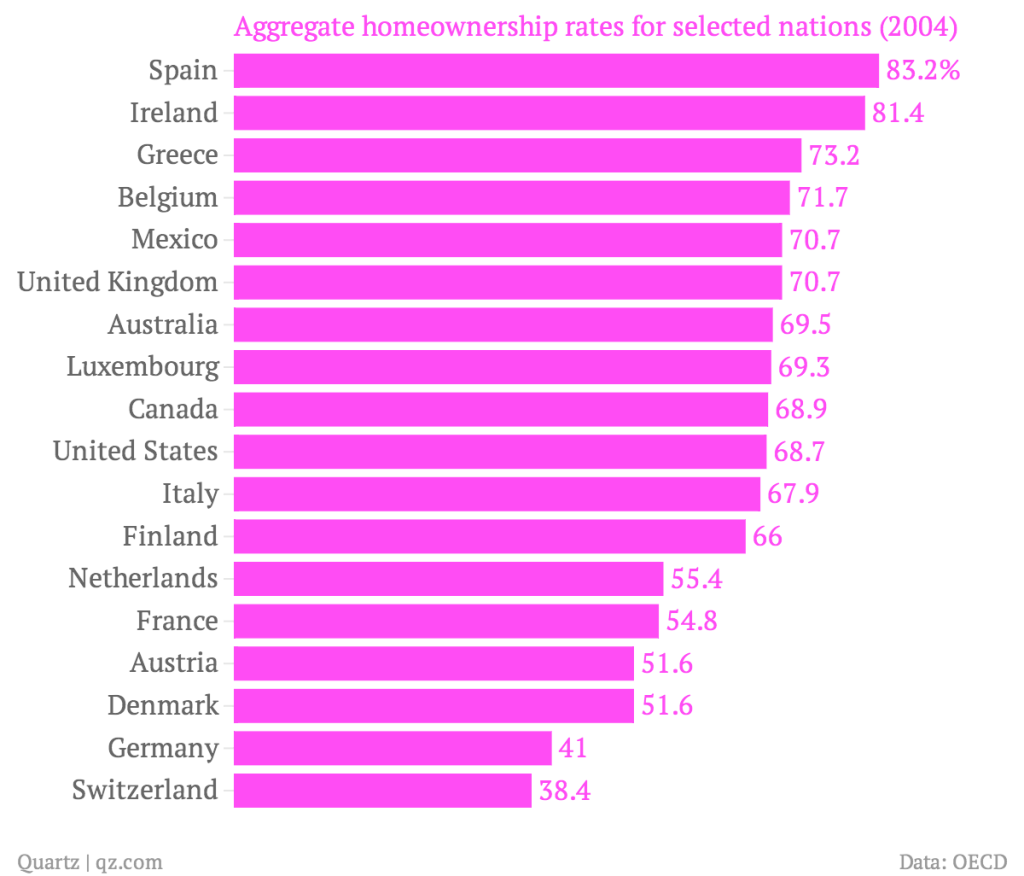aggregate-homeownership-rates-for-selected-nations-2004-_chartbuilder